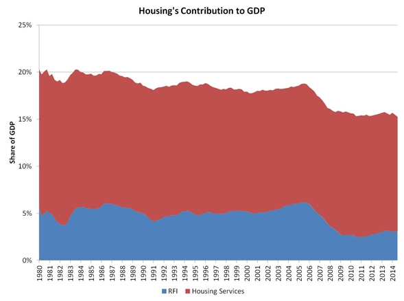 Housing Share of GDP